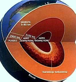 przekrój Ziemi